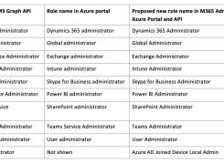 10 个 Azure 活动目录统一命名