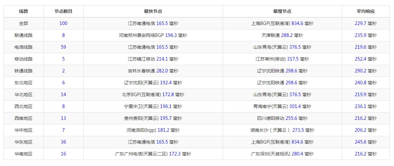 oneilonline 西雅图 35 刀/ L5520/16 核/48G/2T/G 口/10T 服务器测试