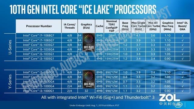 英特尔十代酷睿 Ice Lake 处理器详解