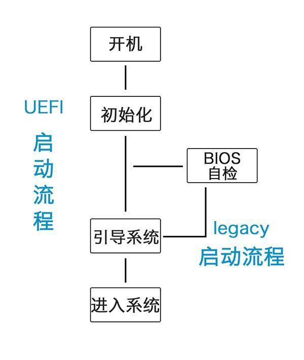 电脑系统启动方式:Legacy、UEFI和Legacy and UEFI有什么区别?