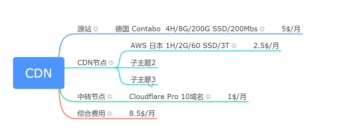 自建CDN加CloudFlare Pro全球加速CDN方案简介