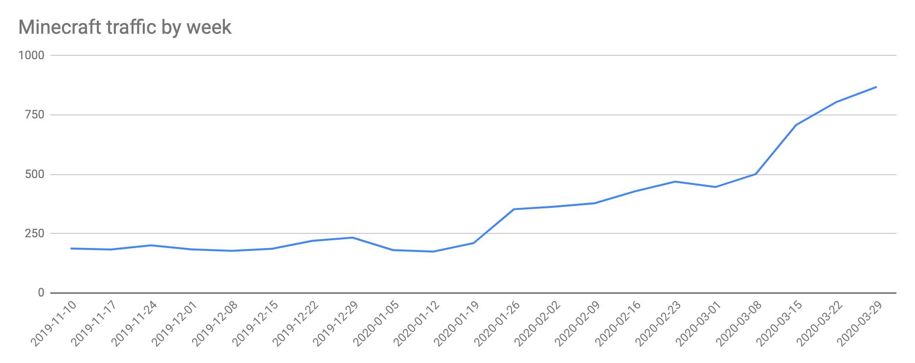Cloudflare 提供适用于 SSH,RDP 和 Minecraft 的保护