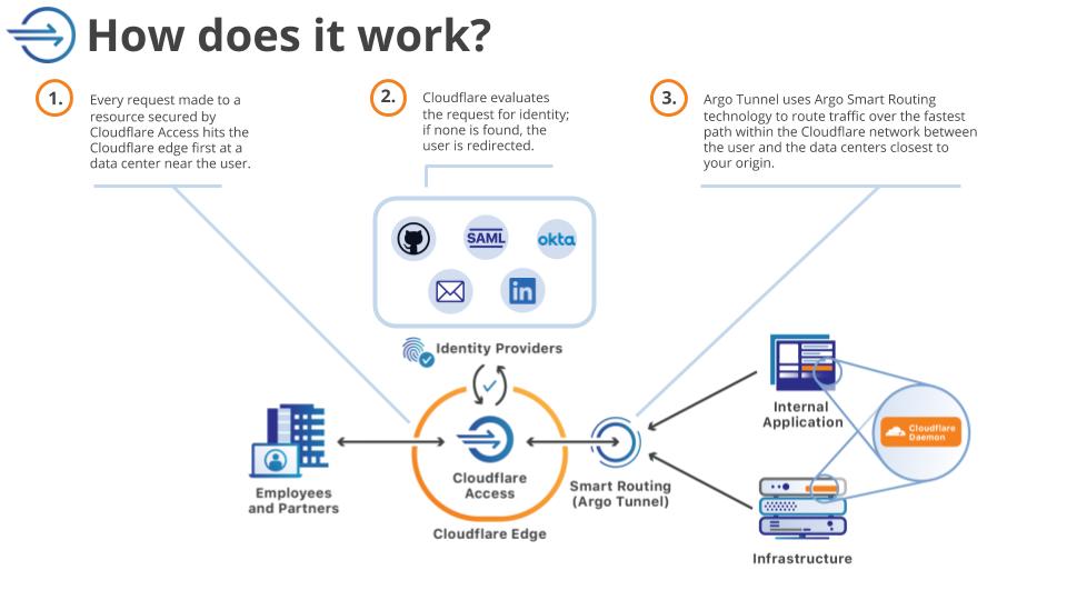 Cloudflare提供 Access 5个免费位置