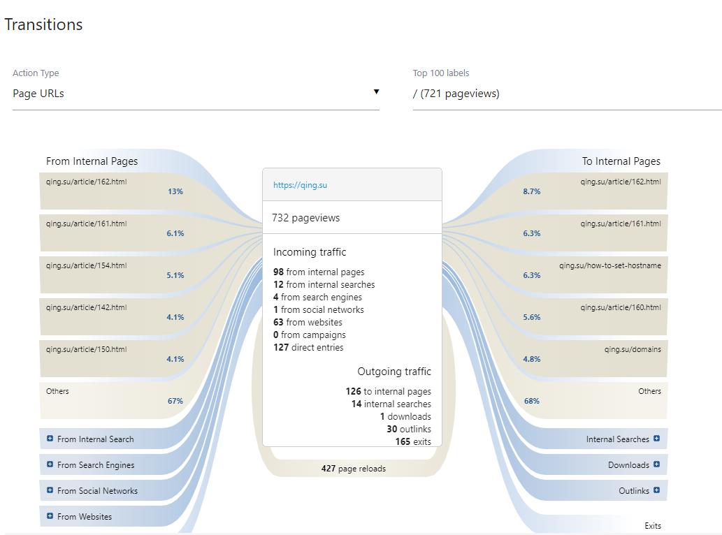 【图文教程】轻松搭建或许是世界上最牛逼的网站统计程序