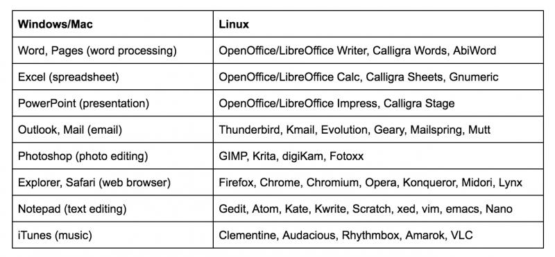 迁移到 Linux:图形操作环境