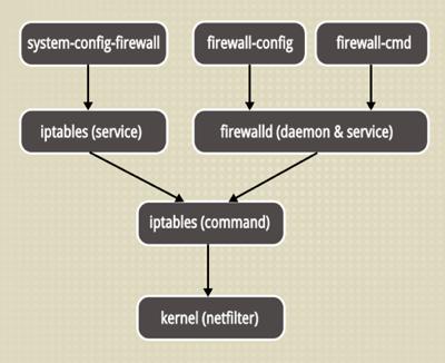 CentOS 7 下使用 Firewall 防火墙