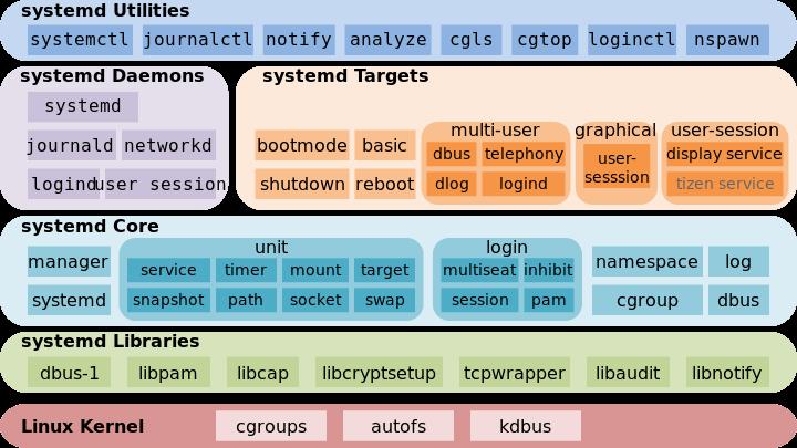 关于 systemd 的初步理解