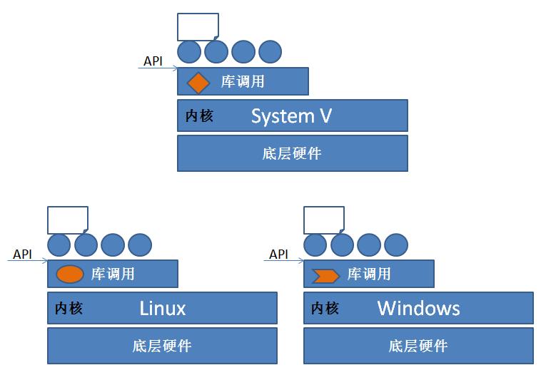 Linux教程:rpm包管理器,yum工具,编译安装从入门到精通