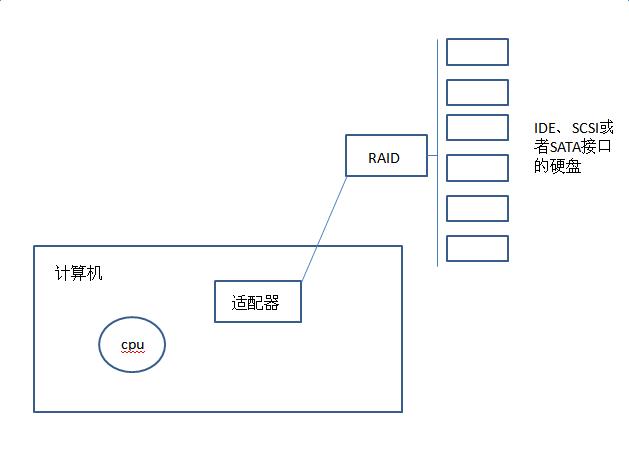Linux基础知识:独立磁盘冗余阵列RAID分级及实现方式