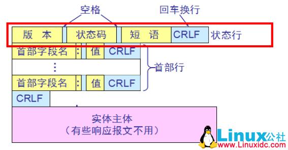HTTP协议入门基础知道