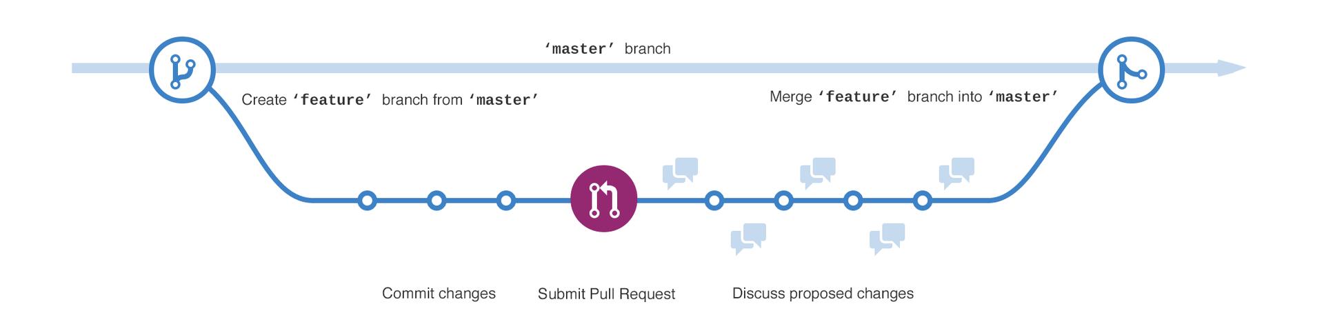 改进GitHub工作流的15个建议