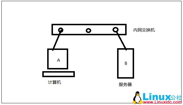通过Wireshark抓取直连设备的IP地址