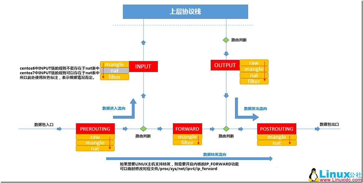 iptables 防火墙工作原理及知识点图文详解