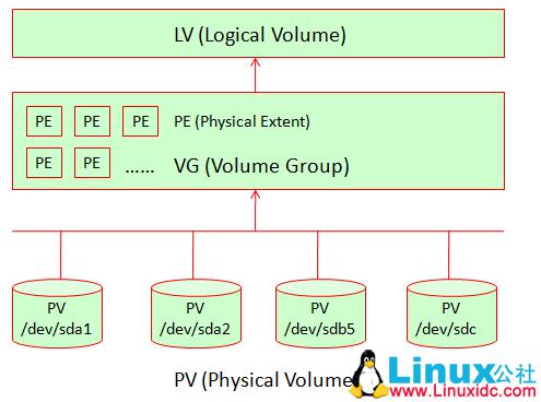 CentOS7下创建LVM流程