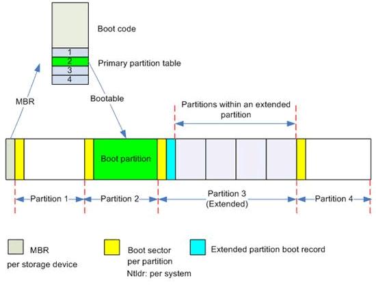 装机、做系统必备:秒懂MBR和GPT分区表