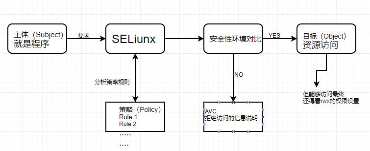 SELinux管理原则