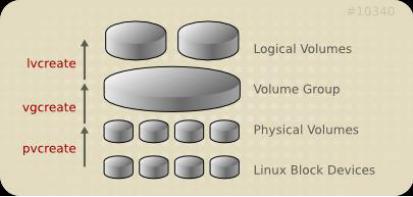 CentOS 7环境 LVM逻辑卷创建与管理
