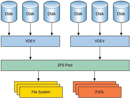 什么是ZFS? 为什么 ZFS 受欢迎