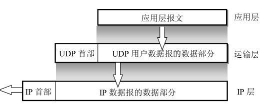 UDP协议图文详解