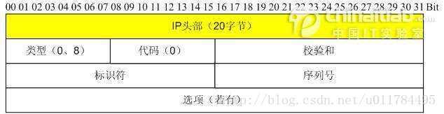 ICMP协议图文详解