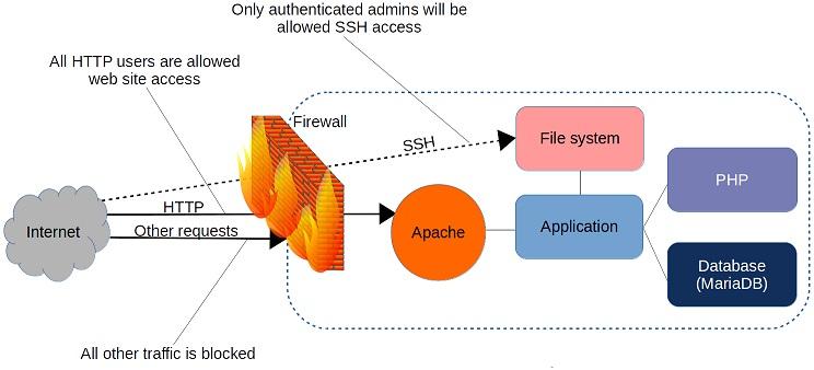 Linux 防火墙:关于 iptables 和 firewalld 的那些事