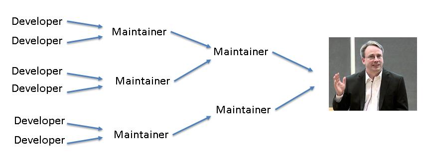 如何提交你的第一个 Linux 内核补丁