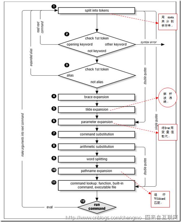Linux Shell 通配符、元字符、转义符使用实例介绍