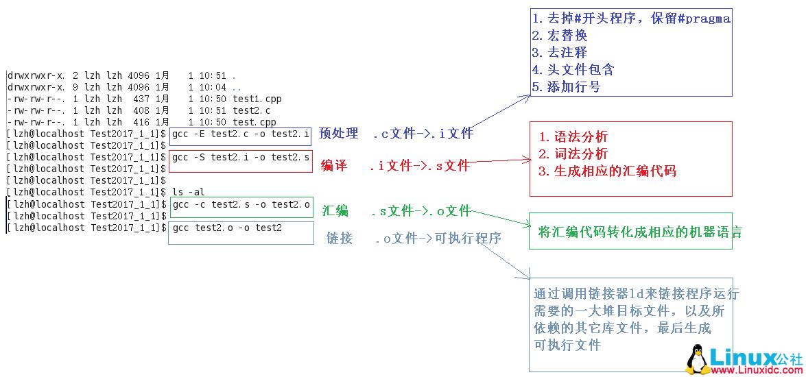 Linux环境中gcc和g++的区别详解