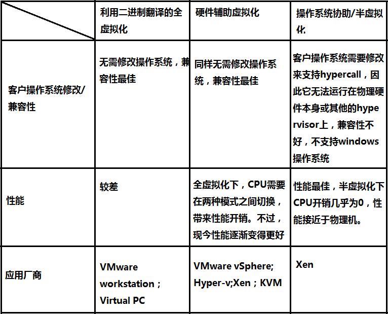 KVM虚拟机安装、管理