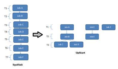 Systemd简介与使用