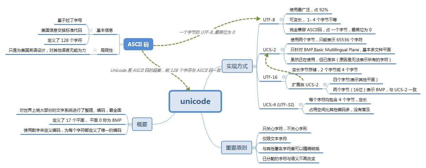 你真的了解 Unicode 和 UTF-8 吗?