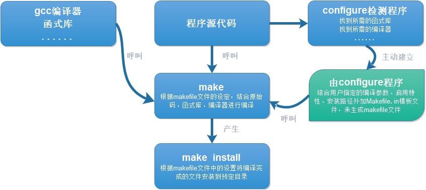 Linux源代码编译安装详解