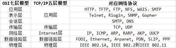 网络模型,IP命令,SS命令入门基础