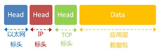TCP协议基础知识及wireshark抓包分析实战
