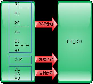 LCD接口和RGB介绍
