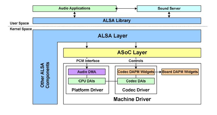 Linux ALSA详解