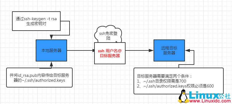 Linux 下ssh sftp配置之密钥方式登录详解