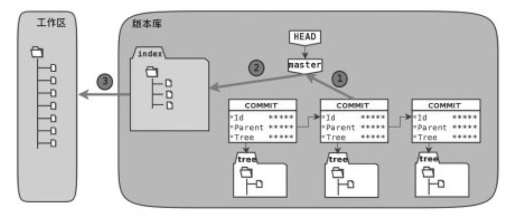 Git学习之旅 – 深入理解git reset 命令