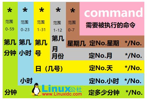 Linux中定时任务cron和crontab命令配置规则