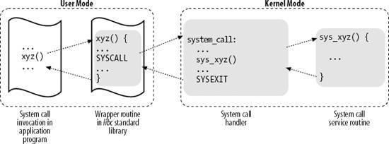 Linux 系统调用过程详细分析