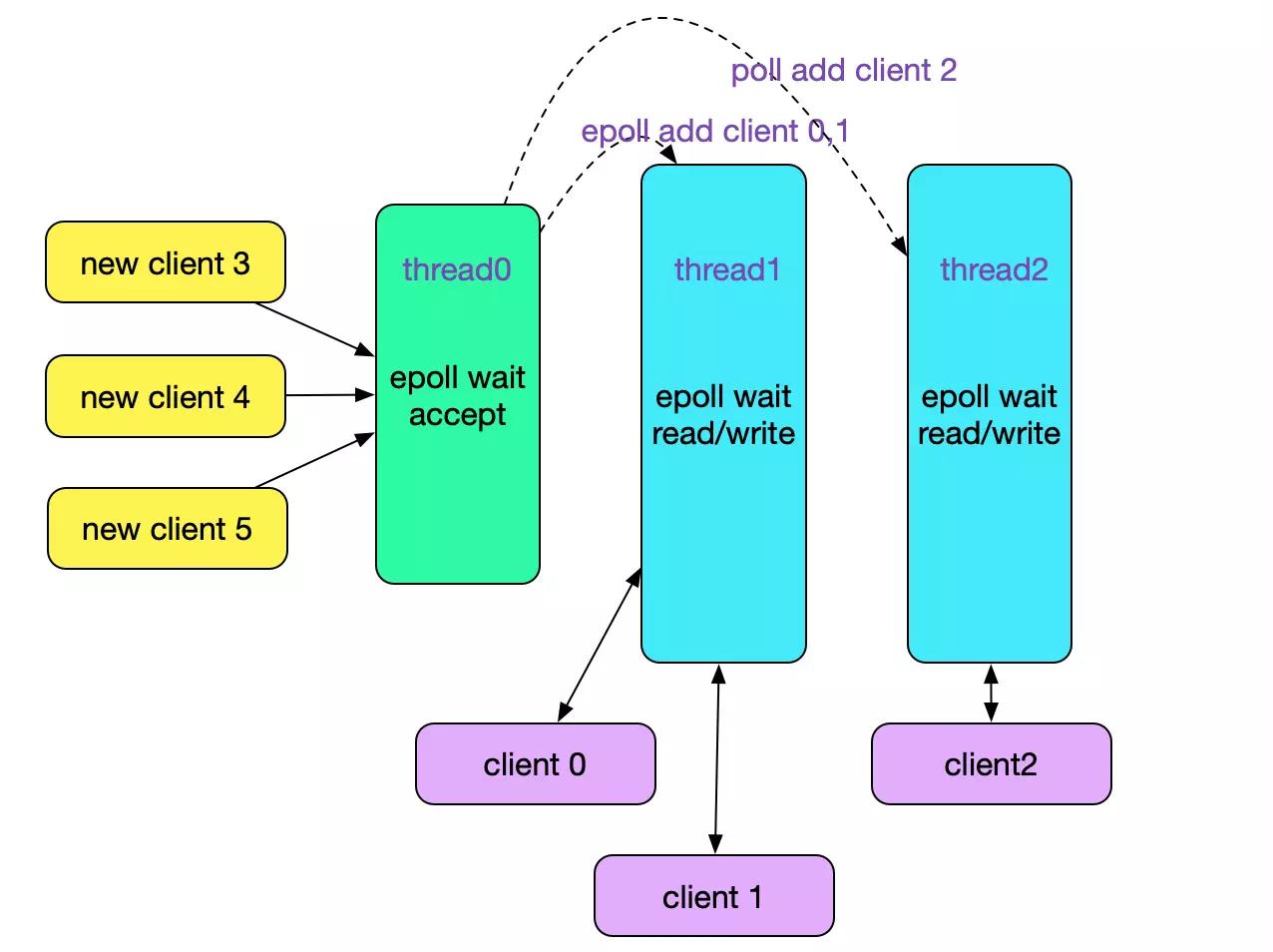 Linux下epoll使用源码样例分析