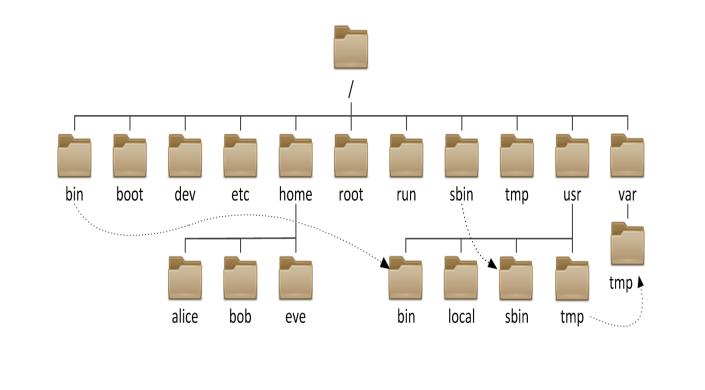 关于Linux文件系统与目录结构