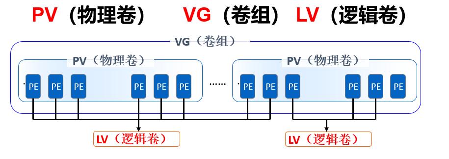 Linux中创建及管理LVM逻辑卷