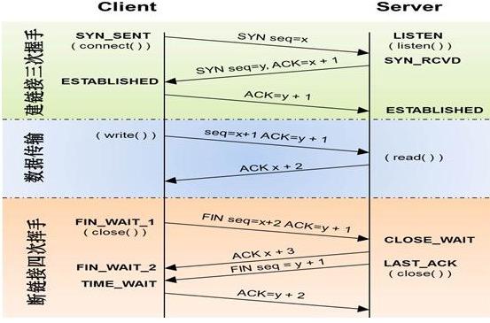 关于TCP协议和UDP协议