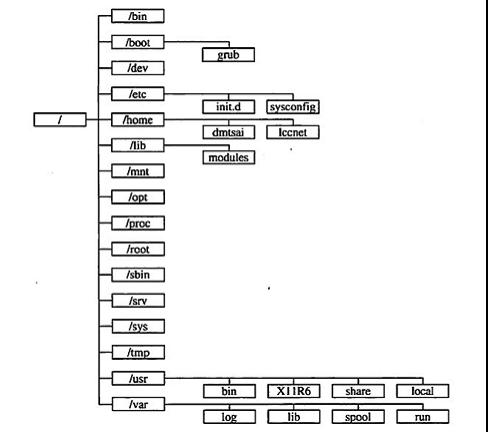 深入理解Linux文件系统的目录结构