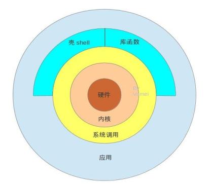 Linux基础教程之交互式接口与终端