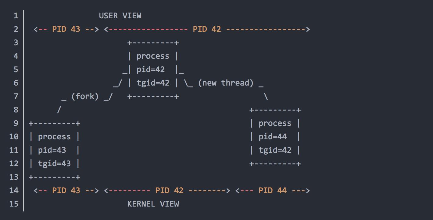 深入理解 Linux的进程,线程,PID,LWP,TID,TGID