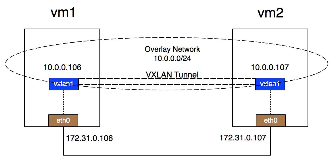 Linux VXLAN的原理和用途