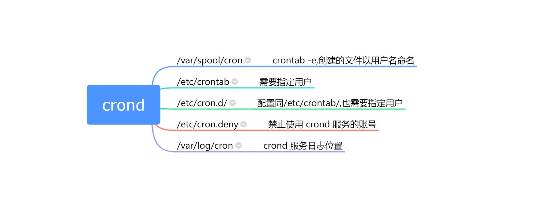 Linux 定时任务 crontab 和 Systemd Timer 详解