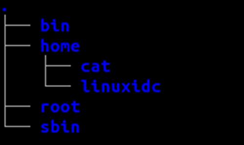 Linux绝对路径和相对路径详解